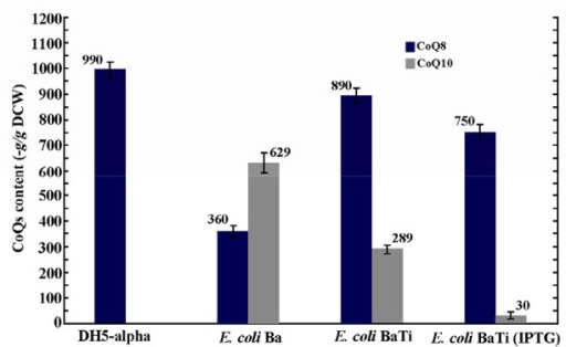 Plasmid pTispA was introduced into E. coli Ba, and the coenzyme Qs content was quantified in the resulting strain, as referred to E. coli BaTi. Error bars indicate the standard error of the mean of three independent experiments.