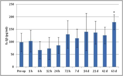 Serological cytokine expression for IL-1β over the time course.IL-1β levels were detected at all the allocated time points with a significant difference between pre-op and day 63 (*p<0.05).