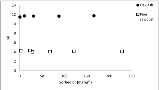 pH value in relation to the Cr adsorbed concentrations in oak wood ash and pine sawdust.