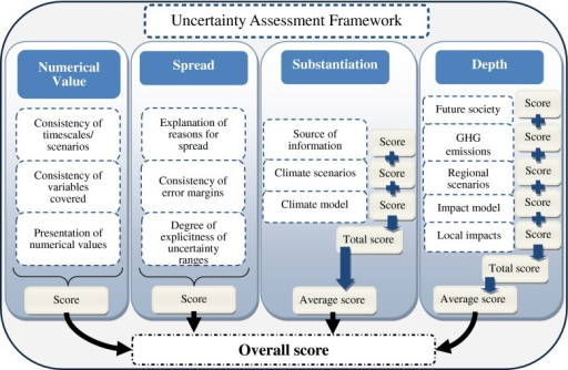 The uncertainty assessment framework. The figure conceptualises the Uncertainty Assessment Framework which is based on the integration and modification of the NUSAP methodology and the idea of the cascade of uncertainty