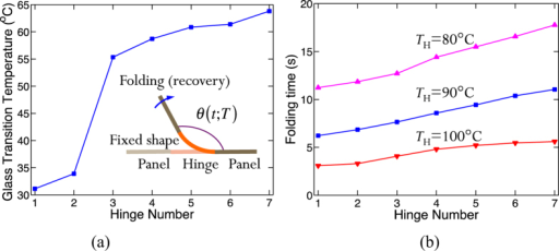 (a) Glass transition temperatures of the seven digital SMPs used for hinge materials; the inset shows a schematic view of the folding of an SMP hinge; (b) folding time of hinges to obtain 98% recovery ratio at various recovery temperatures.
