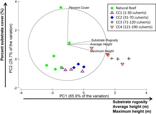 Principal component analysis (PCA) of percent substrate cover, substrate rugosity, average height, and maximum heightVectors point in the direction of increasing values. Distance relative to the outer circle provides indication of how much variation is explained by each vector. If a vector connects to the outer circle, then 100% of the variation in the variable is explained by the two PC axes shown.