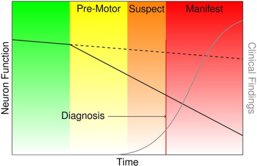 Characterization of the onset and progression of Parkinson's disease neurodegeneration (green and yellow), which persists through the commencement of motor symptoms (orange) and ultimately clinical diagnosis and beyond (red).