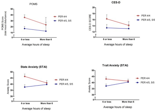 Relationship between sleep duration and mood impairment among PER3 groups. A main effect of sleep duration and total mood disturbance (POMS) was revealed (F (1,204) = 5.41, p = 0.02). A main effect of state anxiety (STAI-State) and sleep duration was also found (F (1,204) = 7.32, p = 0.007). There was no significant main effect of PER3 genotype alone on either the POMS or STAI measures (p's > 0.05). Additionally, a significant interaction between PER3 genotype and sleep duration on the POMS scale (F (1,204) = 4.96, p = 0.03), and PER3 genotype and sleep duration on the state anxiety score (F (1,204) = 4.07, p = 0.04) was discovered. Neither depressive symptomatology (CES-D) nor trait anxiety (STAI-Trait) scores showed significant main effects of genotype or sleep duration or significant interaction effects (all p's > 0.05). Values reflect means ± SEM.