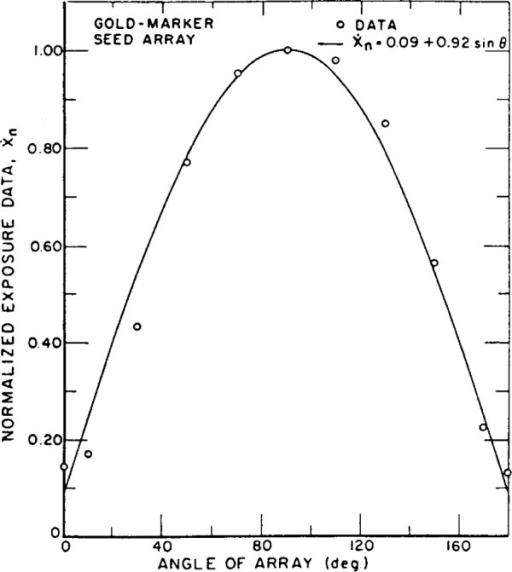 Standard free-air ionization chamber measurements of exposure rate from an array of gold-marker type iodine-125 seeds. The array was rotated through 180° starting and ending with the ends of the seeds facing the FAC diaphragm. The data are normalized to measurements with the plane of the array perpendicular to the FAC axis.