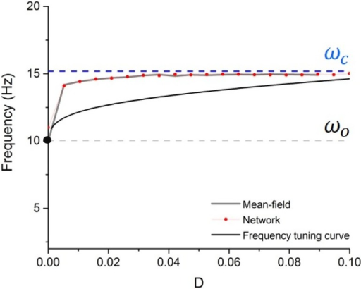 Frequency tuning curve.Frequency of the network synchronous oscillations as a function of noise intensity. Noise causes the peak frequency of the network oscillations to shift from the baseline frequency ωo towards the critical frequency ωc. The peak frequency is plotted according to numerical simulations of the network dynamics (red dotted curve), the mean-field approximation (grey; as per Eq 10) and using the frequency tuning curve (black; as per Eq 17). Other parameters are taken from Fig 3.