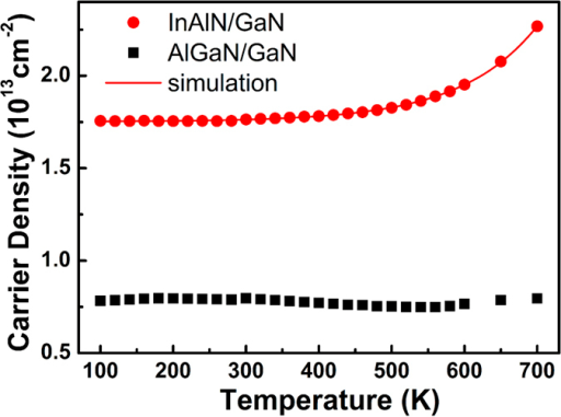 Temperature-dependence carrier density of the AlGaN/GaN heterostructure and InAlN/GaN heterostructure with 4 nm-InAlN barrier.