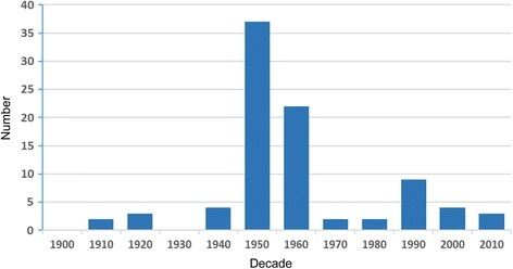 Number of articles per decade 1900–2010