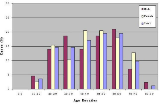 Distribution (%) of ISSHL events per age decade for men, women as well as for all the patients.