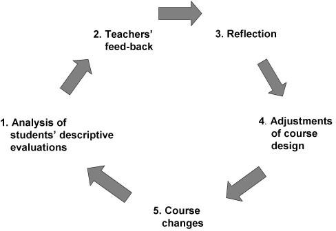 analytical reflection analysis