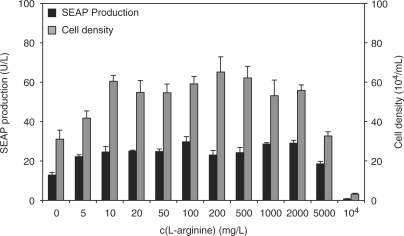 Impact of l-arginine on overall production capacity and cell density. CHO-ET1-SEAP1, constitutively expressing SEAP, were exposed to l-arginine concentrations ranging from 0 to 10 000 mg/l. SEAP production (black bars) and maximum cell densities (gray bars). Standard ChoMaster® HTS medium contains 200 mg/l l-arginine. For l-arginine concentration ranging from 0 to 2 g/l, the media is iso-osmotic (280 – 310 mOsm). Above 2 g/l l-arginine, the media shifts into hypersomotic condition (>310 mOsm).