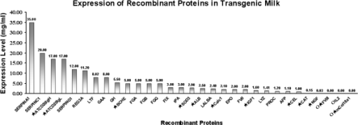 Expression levels of recombinant human proteins in the milk of transgenic animals. The expression level of each protein presents the highest one among different studies summarized in Table 1; ATCD20 IgH and ATCD20 IgL indicate the heavy and light chain of human anti-CD20 monoclonal antibody; FGA, FGB and FGG note the alpha chain, beta chain and gamma chain of fibrinogen (FIB) respectively; mCol18a1 stands for mouse collagen, type XVIII, alpha 1; star notes the expression level of recombinant protein with a cDNA based expression construct; open circle indicates the expression level values of hFVIII(0.0027 mg/mL), hIL-2(0.000043 mg/mL) and mCol18a1(0.00003 mg/mL) which all are too low to be fully presented on the top of the bar
