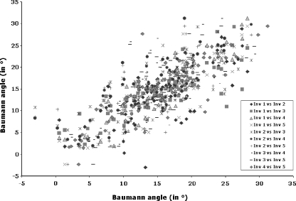 The inter-observer reliability (IEOR) of the measurement of the Baumann angle was found to be excellent (r = 0.78, p = 0.0001). Note the linear relationship between the measurements of the Baumann angle of the humerus by different observers