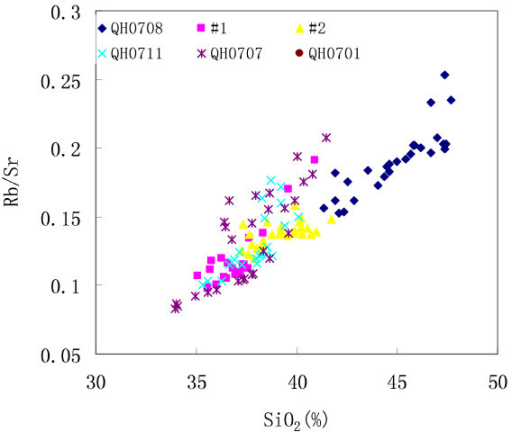 Temporal relationship between Rb/Sr ratios and terrigenous fraction (exemplified by SiO2 contents here) for core #1, #2, QH0701, QH0707, QH0708, and QH0711.
