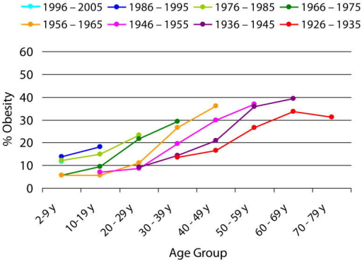 Age trends in obesity prevalence by birth cohort (1971-2006)