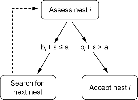 Schematic of model.A simulated ant continues searching until it encounters a nest of a quality (b) exceeding the ant's individual threshold (a), taking into account assessment error (ε). Ants may revisit the same nest (with probability r), and do not have any memory of previously visited nests.