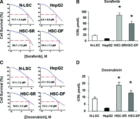 HCC stem cells are resistant to conventional chemotherapy. (A, C) After serum starvation of cultured cells overnight, sorafenib and doxorubicin were added at various concentrations (10−3–10−10 M) and cell viability was assessed after 72 hrs. IC50 graph of high-content image analysis of human hepatocytes and HCC stem cells treated by sorafenib and doxorubicin was illustrated. Quantitative data of MTS assay in the sorafenib treated cells were calculated for IC50 with XLfit software, which is marked in the middle of the box. (B, D) IC50 of sorafenib and doxorubicin in hepato-cytes and HCC stem cells is illustrated in bar graph. HCC stem cells under either self-renewal (HSC-SR) or differentiation (HSC-DF) are more resistance to sorafenib and doxorubicin than HepG2 cells and normal liver stem cells. IC50 results are expressed as the mean ± S.E. of eight different experiments. (E) Groups of five SCID Berge mice were selected 8–10 weeks old per treatment group. The human HSC-SRs (1000) as well as parental HCC cells (5 × 106) were injected subcutaneously and allowed to engraft for 10 days. At day 10 the tumour was visible, and then the doxorubicin treatment was started and the mice received the desired concentration of the drug intraper-oteneal three times per week for 14 days. At the end of the 14 days the tumour was dissociated into single cell suspension and assayed with Almar Blue to determine percent inhibition of the drug. (F, G) Differential expression of CD133 and let-7a in vivo following treatment with doxorubicin by real-time PCR is shown. Data represent percentage change in expression in doxo-cibicin-treated tumours compared with controls. *P < 0.05 relative to controls.