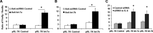 MicroRNA let-7 is involved in the HCC stem cell resistance to chemotherapy. (A, B) To validate the efficacy of the anti-let-7 inhibitor, HCC stem cells plated (2 × 106 cells/well) in six-well plates were transfected with 1 μg of pRL-TK let-7a or let-7b (firefly luciferase construct), 1 μg of pRL-TK (Renilla luciferase construct), and either anti-let-7a (A), anti-let-7b (B) or control inhibitor. Luciferase assays were performed 48 hrs after transfection. The anti-let-7a (anti-let-7b) inhibitor directly blocked the effect of endogenous let-7a (let-7b) on the luciferase reporter. (C) siRNA to IL-6 or control was trans-fected with 1 μg of pRL-TK let-7a or let-7b (firefly luciferase construct), 1 μg of pRL-TK (Renilla luciferase construct). Dual-luciferase assay has demonstrated that silencing IL-6 significantly increased the miRNA expressions of let-7 family. (D, E) Human hepatocytes and HCC stem cells were seeded in a 96-well plate and incubated with different concentrations of sorafenib. The MTS assays were performed 72 hrs after treatment. The data were expressed as percentage of control group. The IC50 values were calculated with Excel XLFit program and marked in the middle of the box. (D) Illustrates the detailed IC50 analysis in different cell lines with anti-let-7a treatment whereas E exemplified IC50 results expressed as the mean ± S.E. of eight different experiments. Silencing of let-7a significantly sensitizes HCC cancer stem cells to sorafenib treatment. (F, G) The expression of SOCS1 and downstream kinase is regulated by let-7a. Western blots of cell lysates were performed and sequentially probed with antibodies against SOCS1, Caspase-3, phospho and total Stat3, and tubulin as a loading control in HepG2 or HSC-SR cells transfected with let-7a mimics or inhibitors with related controls. Representative immunoblots (F) and quantitative data (G, mean ± S.E.) from four separate blots are shown.