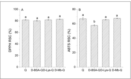 DPPH and ABTS scavenging activity of Q and embedded Q. The concentrations of Q was 1.50 × 10-5 mol/L. The concentration of the proteins (BSA, Lys, and Mb) was 1.5 × 10-6 mol/L. The (A) DPPH and (B) ABTS scavenging activities of the proteins were also subtracted from the embedded Q. Markers of different letters in the figure denote that the mean difference is significant at P < 0.05.