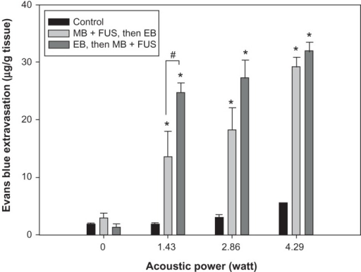 Relationship between EB extravasation and sonication power after microbubble and FUS treatment, following and followed by, EB injection at the UCA dose of 300 μL/kg. EB extravasation as a function of the acoustic power in the presence of microbubbles.Notes: *Significant difference compared to the contralateral nonsonicated hemisphere; #Significant difference between two sonicated groups. (* and #, P < 0.05).Abbreviations: EB, Evans blue; FUS, focused ultrasound; MB, microbubble; UCA, ultrasound contrast agent.