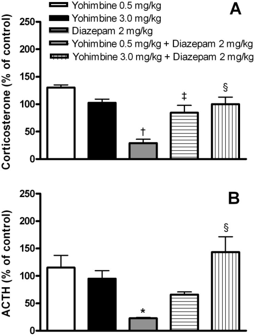 The effect of yohimbine on diazepam-induced decrease of plasma corticosterone (A) and adrenocorticotropic hormone (ACTH) (B) concentrations. Yohimbine (0.5 and 3.0 mg/kg) or its vehicle and diazepam (2.0 mg/kg) or its vehicle were injected ip 90 and 30 minutes, respectively, prior to sacrifice. The results are expressed as percents ± standard error of the mean of the values in control animals treated with the corresponding vehicles. The number of animals per group was 12 for determination of corticosterone levels and 7 for determination of ACTH levels. *P < 0.01; †P < 0.001 vs the control vehicles-treated group; ‡P < 0.01; §P < 0.001 vs diazepam-treated group (one-way ANOVA followed by Tukey test).