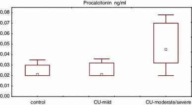 Serum PCT concentration in healthy subjects and chronic urticaria (CU) patients with different disease activity. CU-mild vs. control p > 0.05, CU-moderate/severe vs. CU-mild vs. control p < 0.01