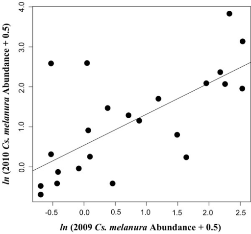 Association between annual Culiseta melanura abundances.Scatterplot showing the relationship between Cs. melanura abundance from April to October 2009 at 24 sentinel sites in Walton County, Florida with Cs. melanura abundance from the same sentinel sites and the same sampling period during 2010. Abundances from the two years are highly correlated (Spearman Rank Test, rS = 0.63, p = 0.001). The best-fit line from simple linear regression is overlaid.