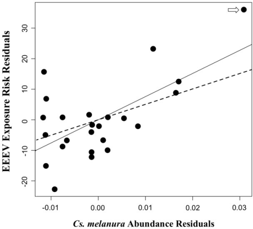 Association between EEEV exposure and Cs. melanura abundance.Added-variable plot showing the relationship between EEEV exposure risk in chickens during 2009 and 2010 and Culiseta melanura abundance at 24 sentinel sites in Walton County, Florida. The estimate for the slope of EEEV exposure risk regressed on Cs. melanura was 0.0028 with a 95% UCI of (−0.0012, 0.0058). Cs. melanura abundance residuals = residuals from regression of northern cardinal density on Cs. melanura abundance, EEEV exposure risk residuals = residuals from regression of EEEV exposure risk residuals on Cs. melanura abundance. The best-fit line from simple linear regression of EEEV exposure risk residuals on northern cardinal density residuals are overlaid, with the solid line fit to the full dataset, and the dashed line fit to the dataset that excluded the influential observation shown in Figure 3.