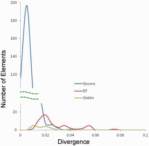 Distribution of sequence divergence for Gnome, Elf, and Goblin families. The numbers of elements in a certain range of divergence from the consensus sequences are plotted against the divergence range. Bin size, 0.005. Dashed lines, broken y axis for better view of the three families. x axis, divergence value; y axis, number of elements in a certain range of divergence value.