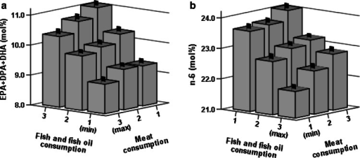 Values are means (mol%) and standard errors of erythrocyte membrane sums of EPA, DPA and DHA (a) and n-6 (b) in relation to PUFA weighted tertiles of intakes of fish and fish oil supplement and meat. In both figures P < 0.001 (n = 968) for both intake axes in age, BMI, smoking, statin medication and alcohol consumption adjusted ANCOVA models. 20.5 % of variation (R2) in n-6/n-3 -ratio was explained by the model. Please note the differing order of categories on the horizontal axes. DHA 22:6n-3, DPA 22:5n-3, EPA 20:5n-3, PUFA polyunsaturated fatty acid