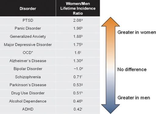 Sex differences in the lifetime incidence of psychiatric disorders vary from higher incidence in women, to no differences, to higher in men. Women/men lifetime incidence ratio was obtained directly from the publications referenced within the table or were calculated from the percentages of lifetime incidence published in the referenced studies. Superscripted letters next to each ratio reflects the citation from which we obtained such data: a, ref. 18; b, ref. 19; c, ref. 20; d, ref. 21; e, 22; f, ref. 23; g, ref. 24; h, ref. 25; i, ref. 26. *Of note, a sex bias for OCD is under debate and may depend on age; one study reports greater incidence among boys than girls. ADHD, attention deficit hyperactivity disorder; OCD, obsessive compulsive disorder; PTSD, posttraumatic stress disorder.27