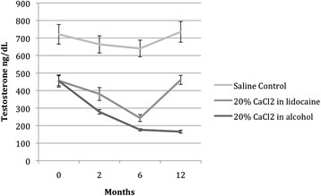 Effects of intratesticular injection of CaCl2on serum testosterone levels over time. Following the injection of CaCl2 in lidocaine solution (group A), testosterone decreased significantly (F = 0.47; P < 0.003) for up to 6 months, although testosterone levels at 12 months returned to baseline. After injection of calcium chloride in alcohol (group B), testosterone levels decreased significantly (F = 65.1, P < 0.001) throughout the 12-month follow-up period.