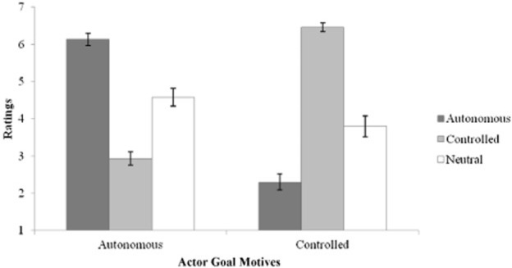 Ratings of actor's goal motives across priming conditions. All means significantly different at p < .001.