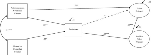 Model showing the relation between contrasts of primed motives, persistence, positive affect change, and future interest. *p < .05. **p < .01. ***p < .001.