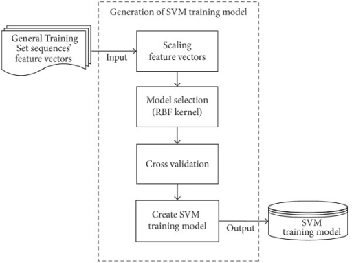 The flowchart of the SVM training model generation.