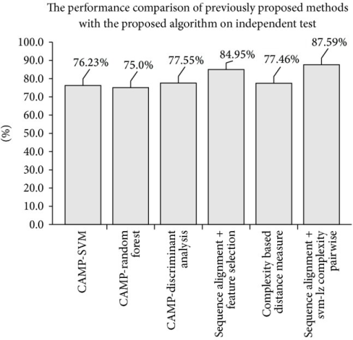 The performance comparison of previously proposed methods with the proposed algorithm on independent test using Wang test set.