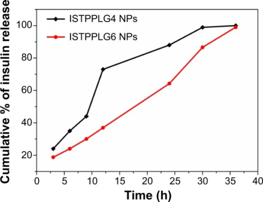 In vitro release profile of ISTPPLG NPs.Abbreviation: ISTPPLG NPs, insulin-loaded tocopherol poly(ethylene glycol) 1000 succinate-emulsified poly(ethylene glycol)-capped poly(lactic-co-glycolic acid) nanoparticles; ISTPPLG4 NPs, insulin-loaded tocopherol poly(ethylene glycol) 1000 succinate emulsified poly(ethylene glycol)-capped poly(lactic-co-glycolic acid) 78/22 nanoparticles; ISTPPLG6 NPs, insulin-loaded tocopherol poly(ethylene glycol) 1000 succinate emulsified poly(ethylene glycol)-capped poly(lactic-co-glycolic acid) 68/32 nanoparticles.