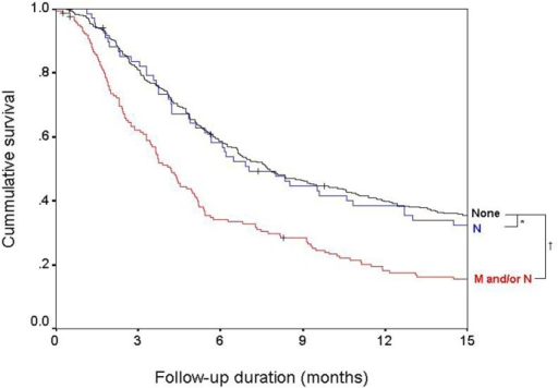 Survival of patients based on the type of extrahepatic spread.There was a significant survival difference based on the type of extrahepatic spread. Type of ES was classified as none (black), nodal metastasis only (N, blue) and distant metastasis with or without nodal metastasis (M and/or N, red). *P = 0.84; †P < 0.01.