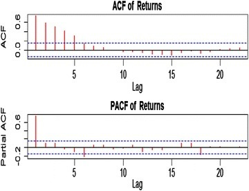 ACF and PACF of returns.