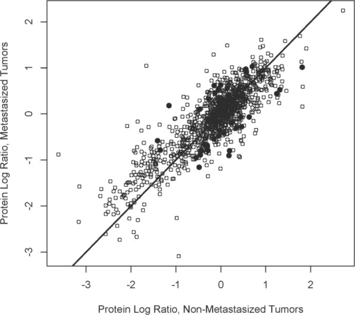 Identification of Differentially Expressed Proteins.Log ratios for proteins (n = 860) present in ≥ 2 specimens from both 5 metastatic and 5 non-metastatic tumors in the training set are plotted (o). Thirty-one proteins exhibiting quantitative differences between metastatic and non-metastatic tumors with p ≤ 0.05 (two sided t-test) were designated differentially expressed (●).
