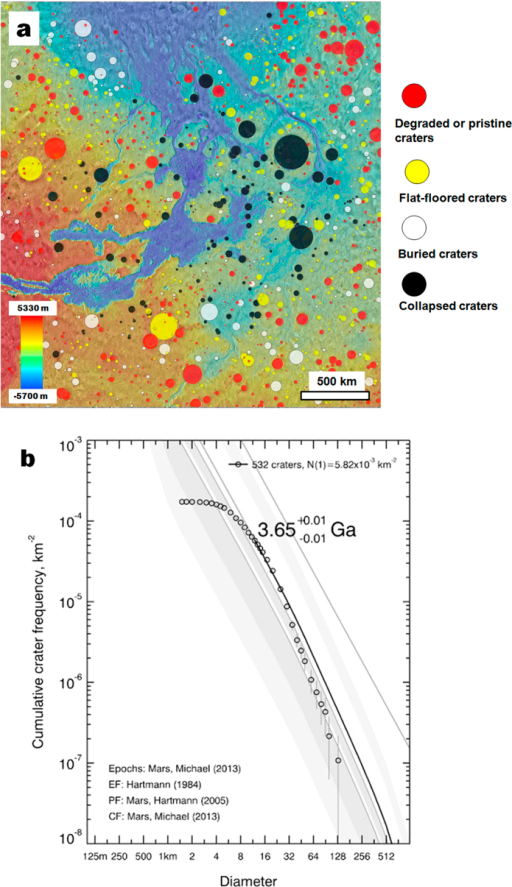 (a) Distribution of impact craters greater than 12 km in diameter. Measured impact craters include (1) collapsed craters, (2) buried craters, (3) flat-floored craters infilled up to their rims, and (4) degraded and pristine craters that retain significant topography. (b) Cumulative size-frequency distribution for all craters in study region. Calculated age includes craters with diameters larger than 12 km. Crater diameters were measured in ArcGIS software and cumulative size-frequency distributions were plotted using Craterstats2 software59. The Hartmann60 model production function and the Michael59 chronology function were used to calculate an overall age of 3.65 ± 0.01 Ga for the sedimentary wedge (i.e., Late Noachian60).