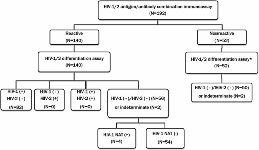 Distribution of results based on new HIV diagnostic algorithm.*The 52 specimens with nonreactive HIV Ag/Ab assay were additionally tested with HIV-1/HIV-2 differentiation assay, although no further testing is required in the new recommendation.
