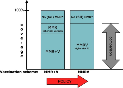 Schematic representation of the two competing vaccination schemes and their associated risks and benefits as selected for the current analysis. *The (small) fraction of the total population who is not properly vaccinated against MMR. FC febrile convulsions, MMR measles, mumps, and rubella vaccine, MMRV measles, mumps, rubella, and varicella vaccine, V varicella vaccine
