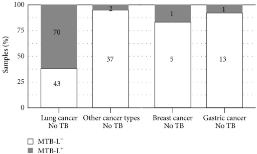 Higher presence of MTB-L in the lung cancer samples compared to samples of other cancer types by the IK method alone.