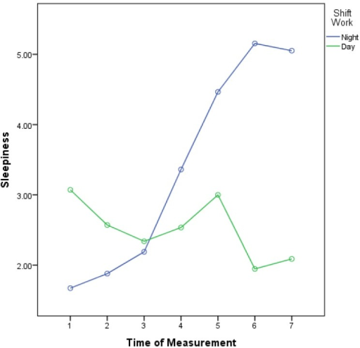Trend of sleepiness in day-shift and night-shift workers over seven consecutive segments of the work shift.