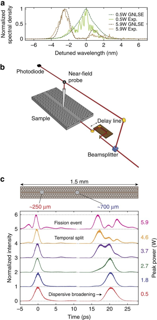 Spectral transmission and time-resolved near-field microscopy of soliton fission.(a) Spectral transmission properties of the optical pulse measured at the waveguide output. (b) Time-resolved near-field optical microscope (NSOM) apparatus used in the experiment. (c) Experimental cross-correlation measurements as a function of power (vertical axis) at two spatial positions along the nanostructured photonic waveguide. It is clear that as the power is increased a break up of the pulse occurs as it propagates.