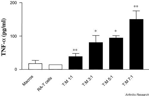 T cells from synovial membranes in rheumatoid arthritis (RA-Ts) induce macrophage TNF-α production. RA-Ts were co-cultured with M-CSF- primed macrophages and incubated for 24 hours at 37°C/5% CO2, after which supernatants were harvested and stored at -20°C until ELISA. Bars show mean TNF-α in triplicate culture supernatants ± SD, for a representative of N = 3 replicate experiments. Macros = macrophages; M-CSF = macrophage-colony-stimulating factor; T:M = ratio of RA-T to M-CSF-primed macrophages; TNF = tumour necrosis factor. *P < 0.05, **P < 0.01.