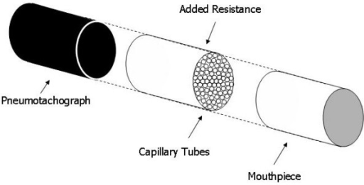 Diagram of the additional resistance used with the APD. This resistance was inserted between the subject's mouth and the APD pneumotach. Constructing the resistance from capillary tubes gave laminar flow and nearly constant resistance with flow rate
