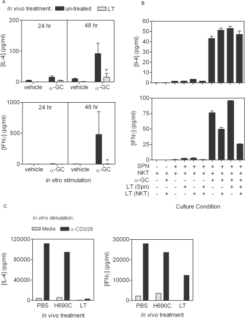 LT inhibits α-GC-stimulated cytokine production.A C57BL/6 mice were treated with 100 µg of LT in PBS by the i.v. route or mock-treated with PBS alone. After 4 d, splenocytes were obtained and stimulated in vitro with α-GC at a final concentration of 50 ng/ml. Supernatants were collected after a further 24 and 48 h and stored at −80°C. B Splenocytes from Jα18−/− mice and ex vivo-expanded NKT cells from C57BL/6 mice were treated in vitro with LT at a final concentration of 1 µg/ml for 1 h before washing and culturing separately or together in the presence or absence of α-GC as described in A. IL-4 and IFNγ concentrations in the supernatants were then determined by Bio-Plex analysis. Data show mean cytokine concentration for 3 mice per group ±SD. Asterisk indicates significant difference between cytokine concentration in un-treated control and samples from LT-treated mice. C C57BL/6 mice were treated with PBS, non-functional LT mutant, or wild type LT before enrichment of NKT cells using anti-NK1.1-based magnetic isolation. Cells were stimulated with anti-CD3 and CD28 mAbs and culture supernatants collected after 48 h.