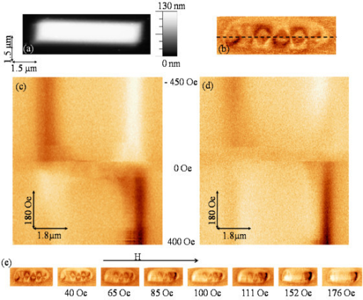 Topography and MFM image of a 1-μm-width nanowire (type A). (a) Topography and (b) in-remanence MFM image of nanowire A; (c)-(d) MFM-based mode images obtained along the dashed line in (b); (e) MFM images under different in situ magnetic field. The frequency shift contrast for all the MFM images is 5 Hz.